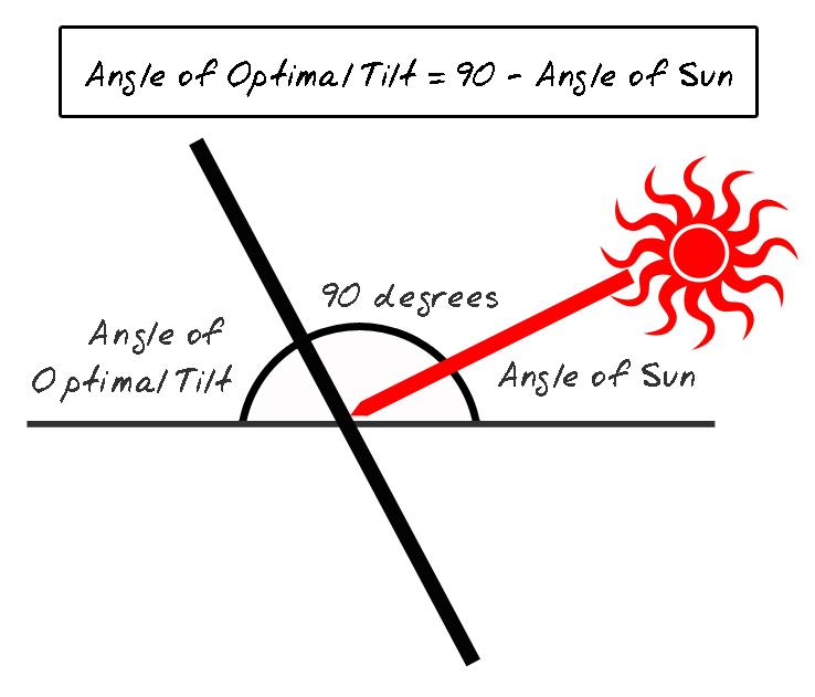 Solar Panel Angle: Panel Tilting & Winter Solar